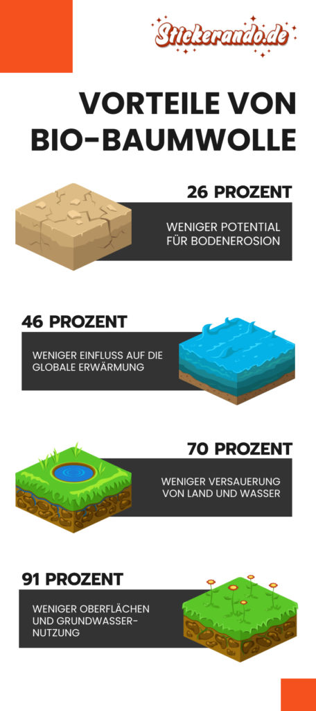 Infografik stickerando bio baumwolle vorteile